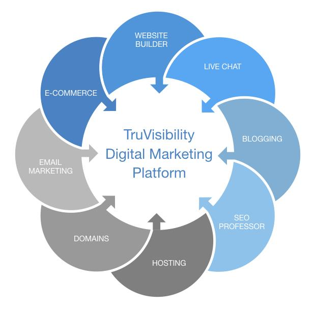 TruVisibility Digital Marketing Platform includes website builder, e-commerce, live chat, SEO analysis and recommendations, hosting, email marketing, blogging and more.