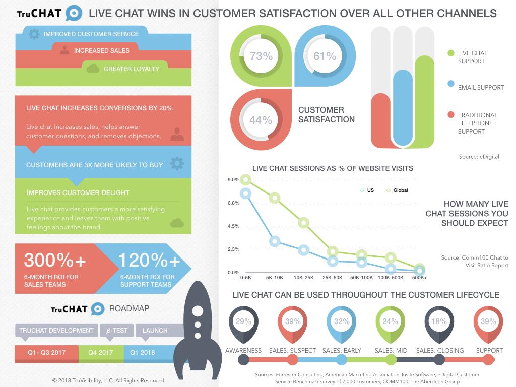 Live chat infographic-TruVisibility TruChat